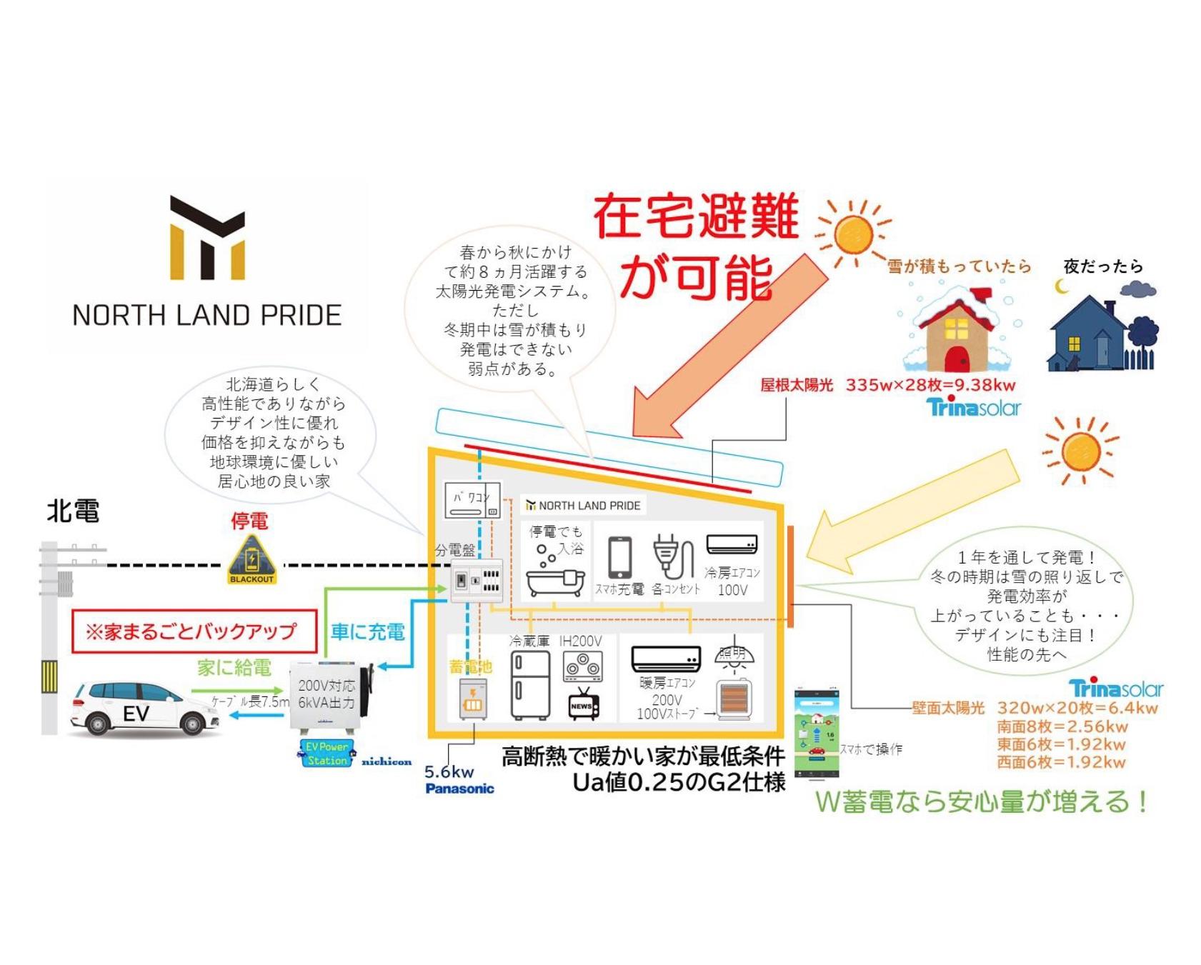 札幌の藤城建設、真冬のブラックアウト想定し「在宅避難」できる家づくりを提案