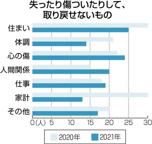 取り戻せない「住まい」24% 熊本地震の被災者調査 再建巡る苦悩、浮き彫りに