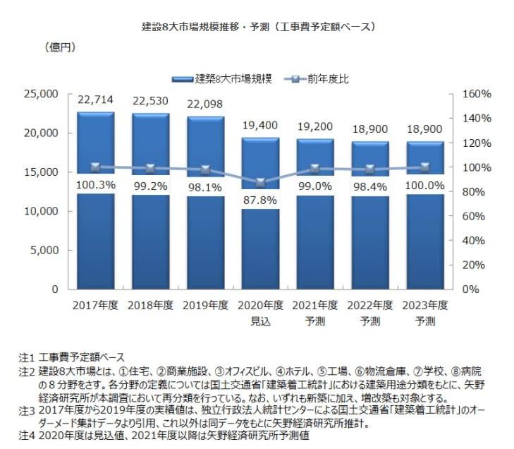国内建設8大市場に関する調査を実施(2020年)