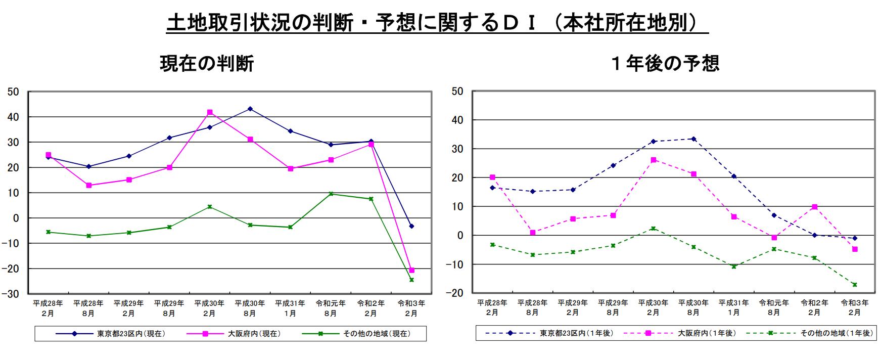 土地取引状況に関する景況判断、東京・大阪とも大幅減少