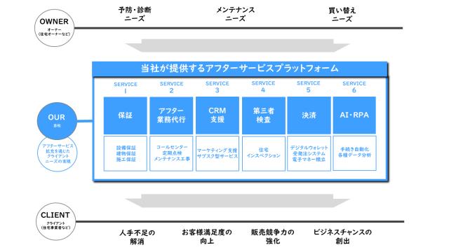 日本リビング保証、第一生命と業務提携 法人顧客の業務支援