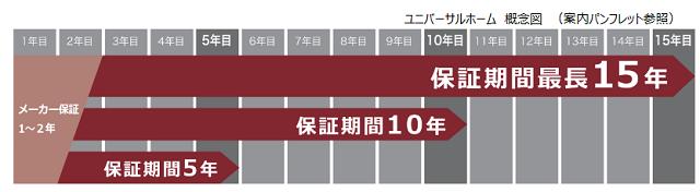 日本リビング保証とユニバ提携 新築に住宅設備延長保証
