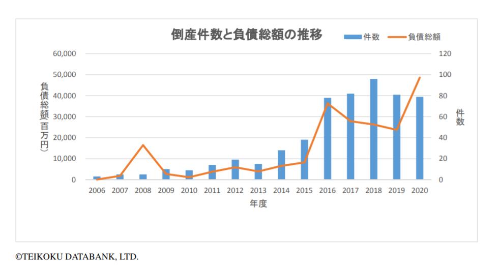 太陽光関連の倒産、2年連続で減少も負債額は倍増