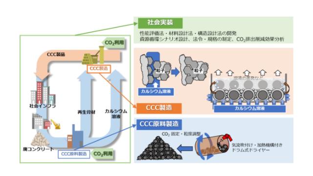 水・CO2・廃コンクリだけで完全リサイクル 東大など開発