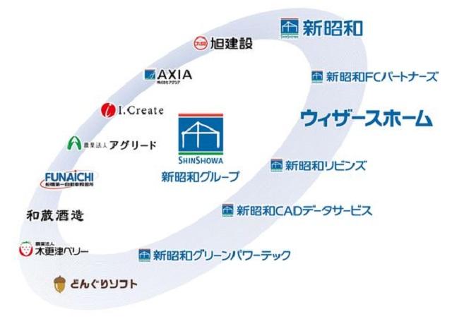 新昭和ウィザース2社が統合 注文住宅事業一本化