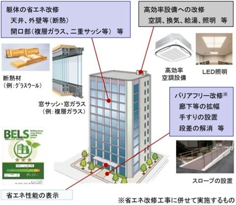 既存建築物(非住宅)の省エネ改修支援事業の募集開始