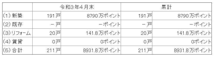 グリーン住宅ポイント、新築191戸、8790万P発行