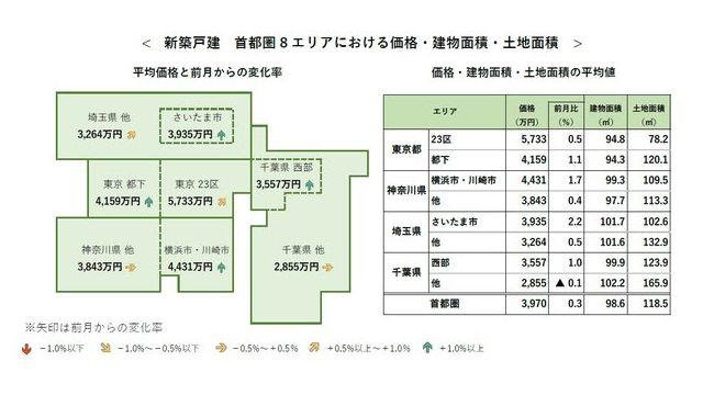 4月の首都圏「新築戸建て」平均価格は0.3%上昇