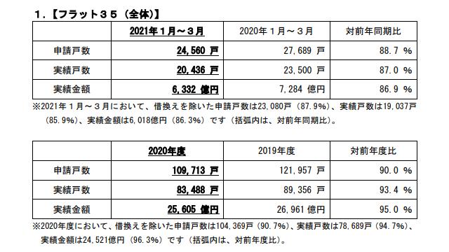 2020年度の「フラット35」申請戸数は10%減