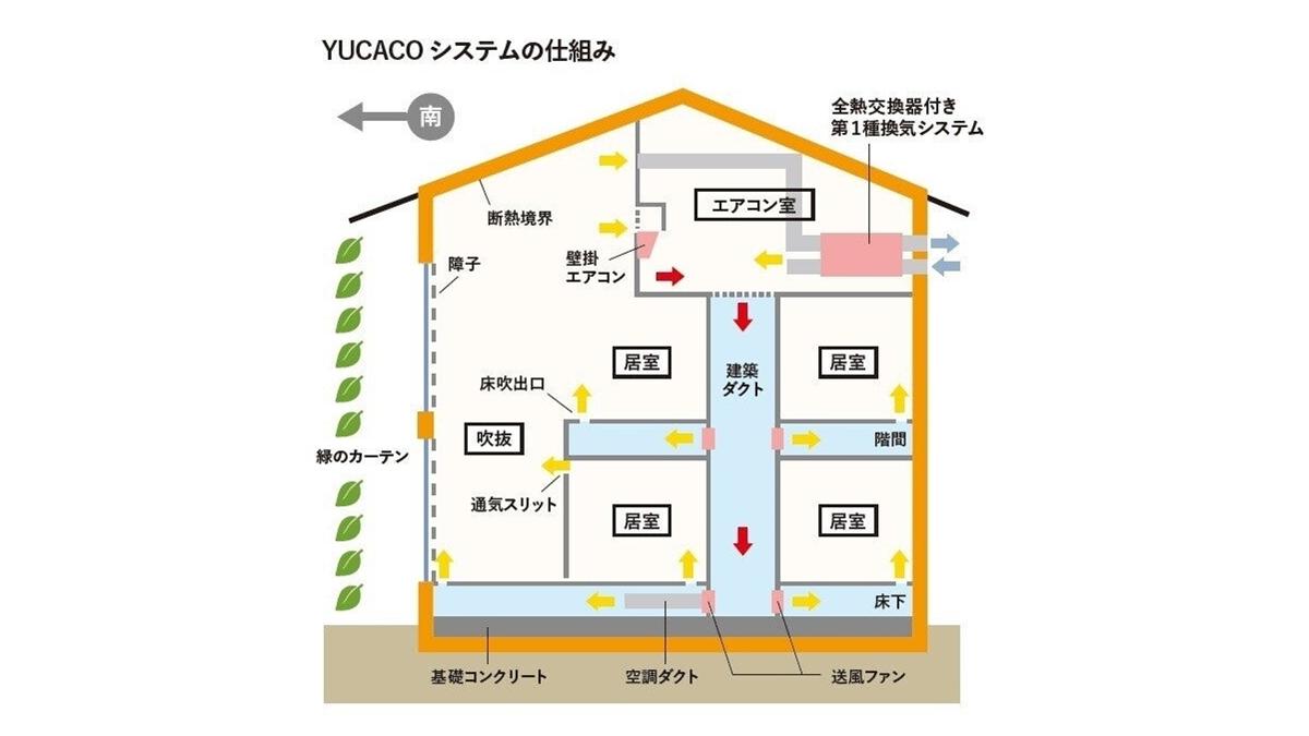 【坂本雄三】高断熱住宅だからできる!エアコン1台でも家じゅうあったか
