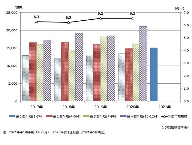住宅リフォーム市場、第1四半期は前期比1割増 矢野経調べ