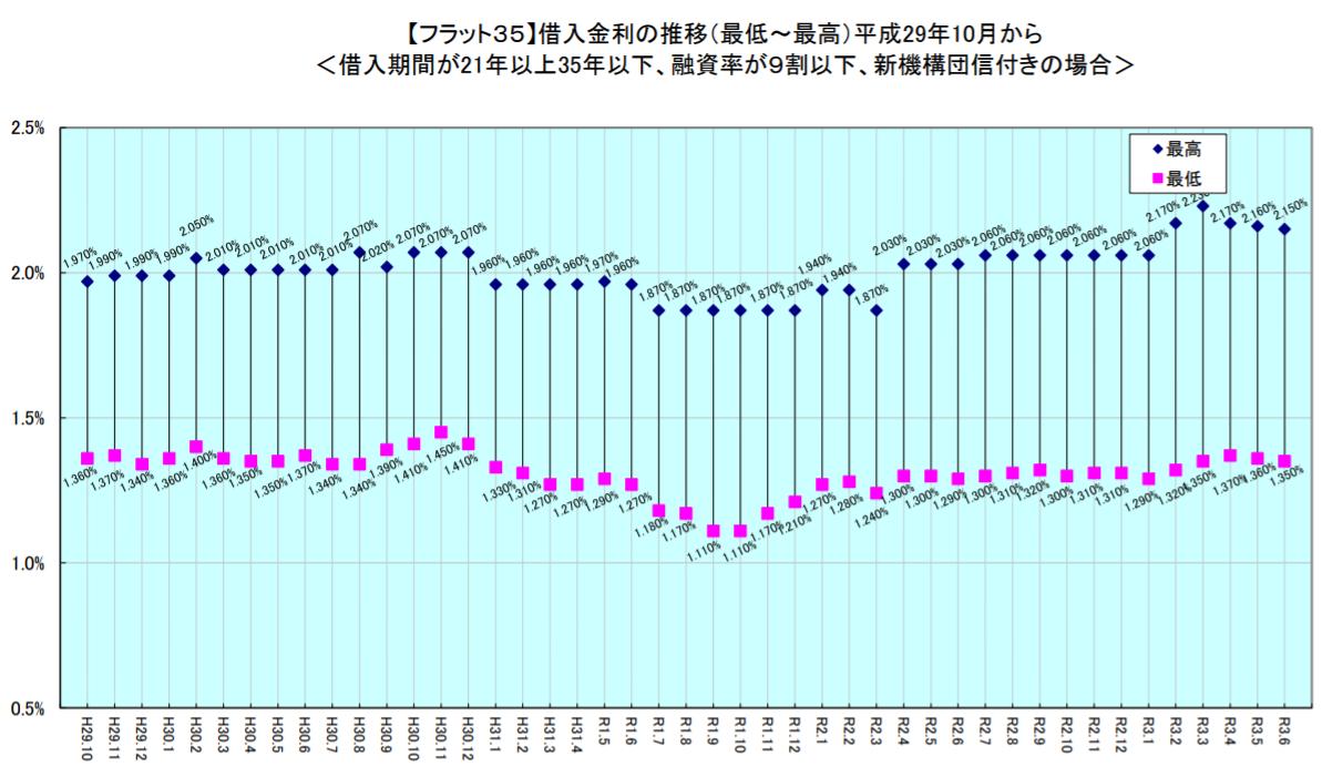 「フラット35」最低金利2カ月連続で下降