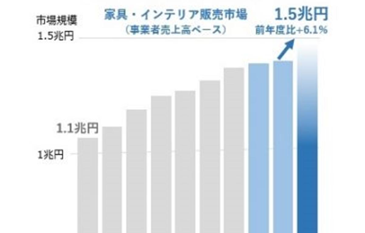 家具・インテリア市場、前年度比6.1%増で過去最高