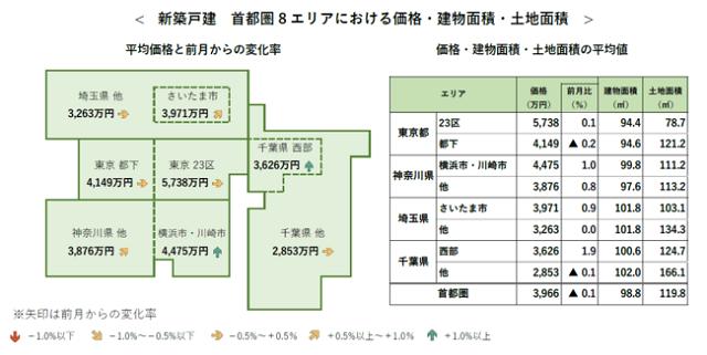 5月首都圏新築戸建て 平均価格わずかに下落も上昇傾向続く