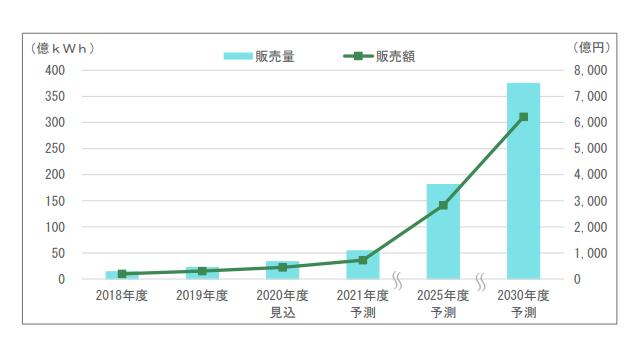2030年度グリーン電力市場20年度比14倍 富士経予測