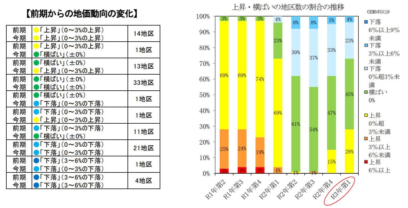 主要都市の地価動向、上昇地区28地区に増加 地価LOOK