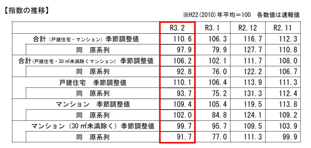 2月の既存住宅販売量指数、前月比4.0%増加―国交省調べ