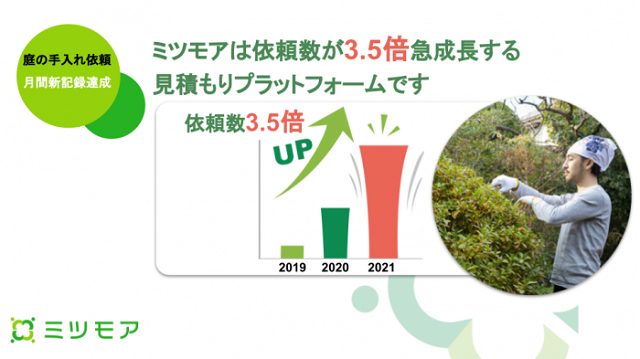 ミツモア、「おうち時間」増加で庭の手入れ依頼が過去最高に