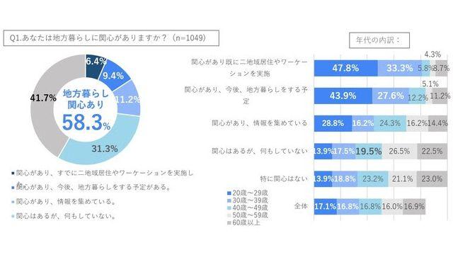「地方暮らしに関心」約60% 20~30代特に高く