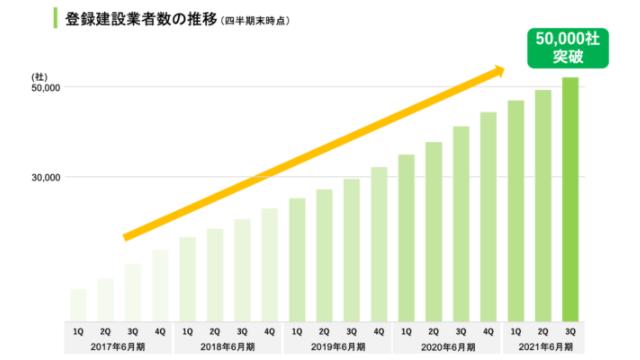ツクリンク、3億円の資金調達 首都圏以外にも登録業者拡大