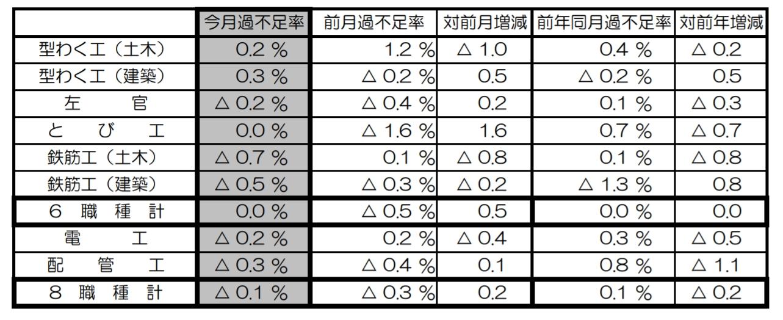 8職種過不足率0.1%過剰 5月建設労働需給 国交省調べ