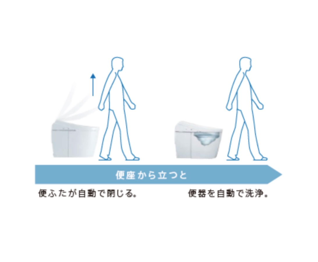 TOTO、便ふたを閉めてから洗浄する新機能