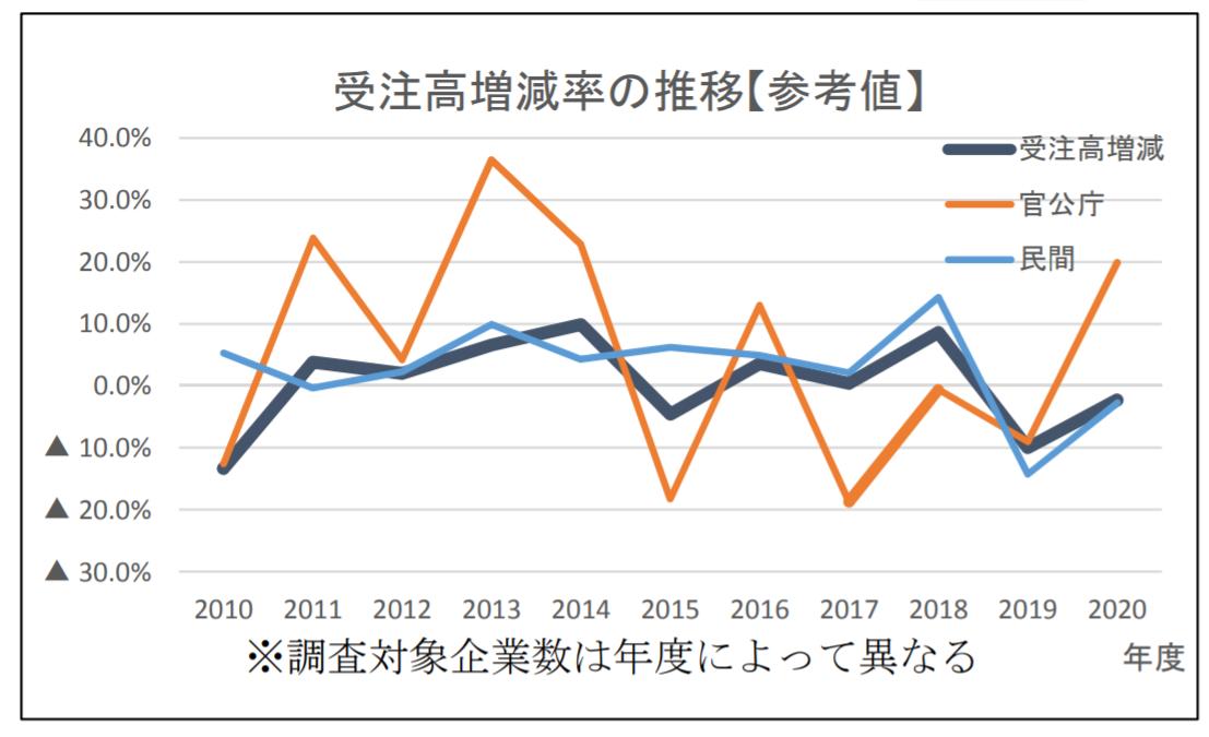 上場建設会社の2020年度受注高、2年連続減少