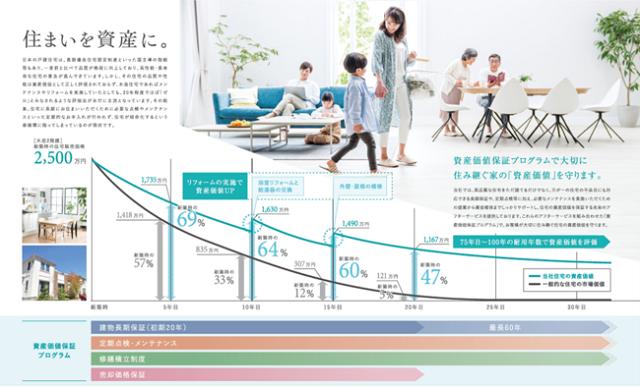 日本リビング保証、木造住宅の価値を長期保全する新サービス