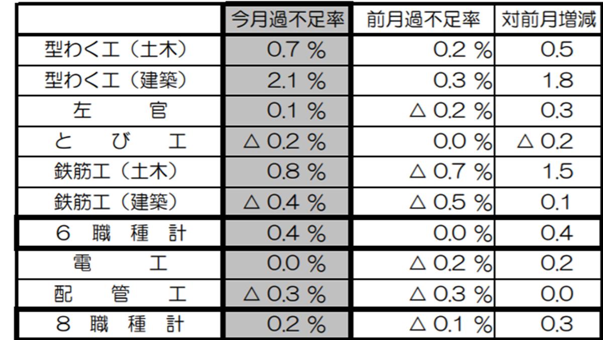 8職種の過不足率0.2%不足 6月建設労働需給ー国交省