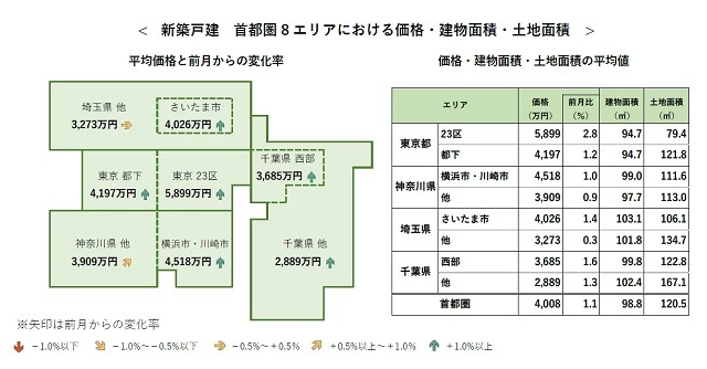 6月首都圏新築戸建て4000万円超、全体的な上昇傾向続く