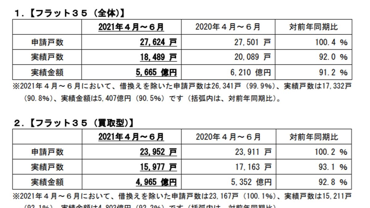 フラット35申請戸数、4月~6月は微増 2万7624戸