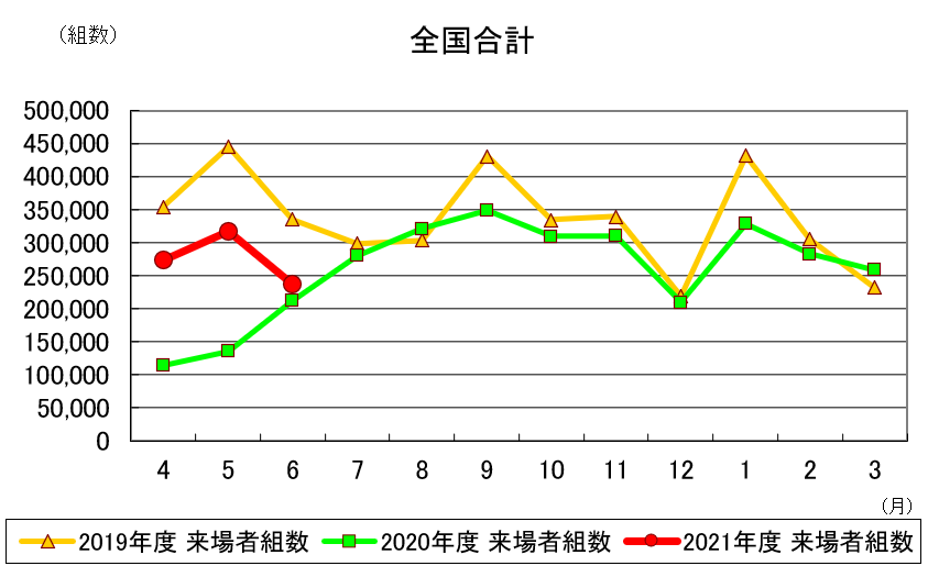 6月住宅展示場来場者、増加幅は縮小も4カ月連続増