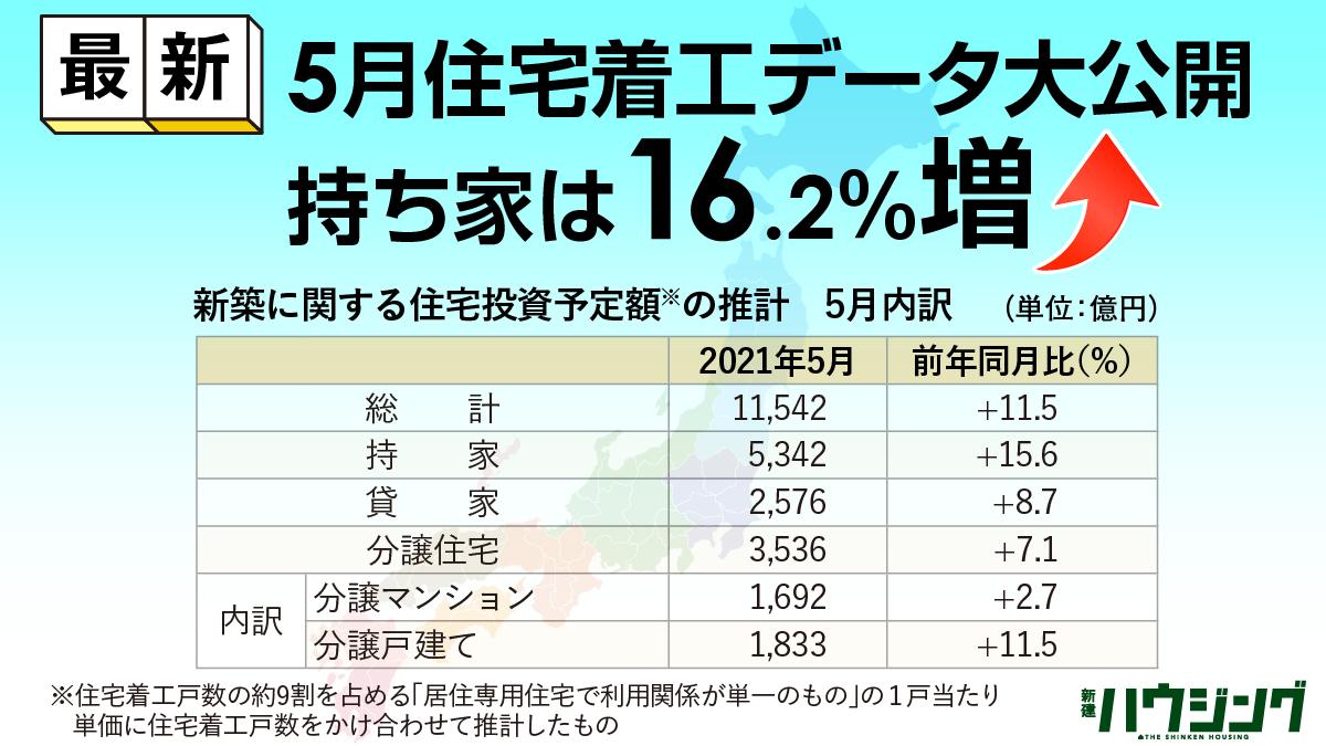 【最新】5月住宅着工データ大公開、持ち家は16.2%増