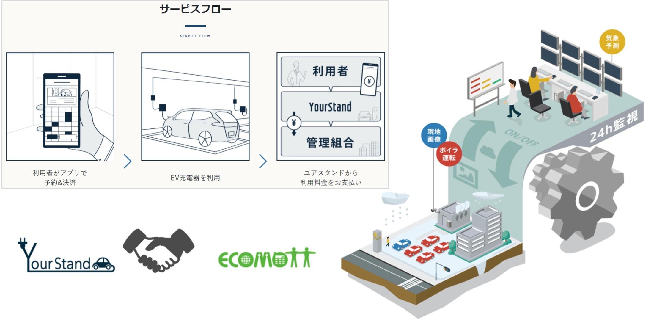 エコモット、ユアスタンドと北海道エリアにEV充電設備展開