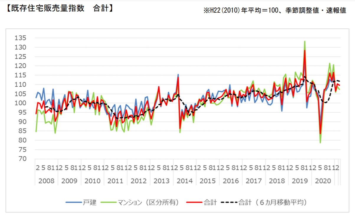 3月の既存住宅販売量指数、前月比0.7%下落―国交省調べ