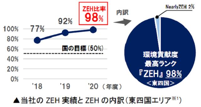 新築戸建てのZEH比率98%にーセキスイハイム東四国