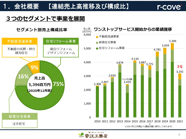 安江工務店 第2四半期は過去最高 リフォーム好調