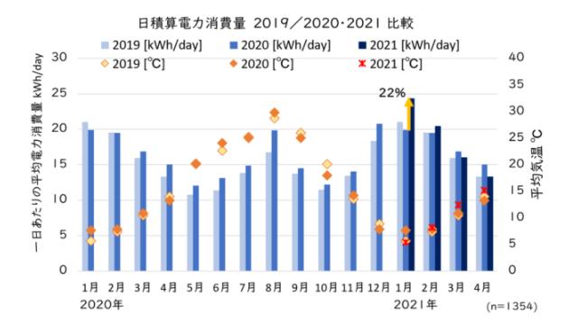 コロナ禍の電力消費量、2020年度は前年度比9.7%増