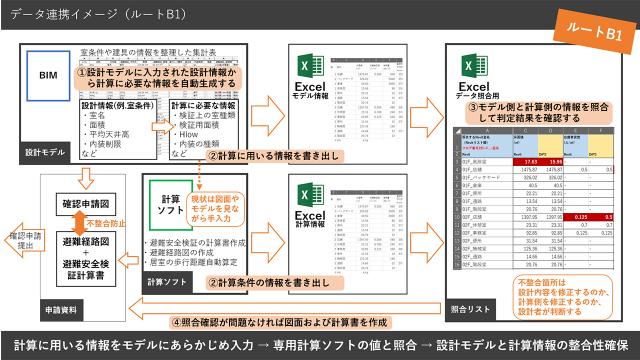 大林組、避難安全検証とBIMを連携した設計システムを開発