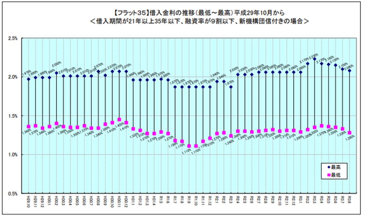 「フラット35」最低金利4カ月連続で下降