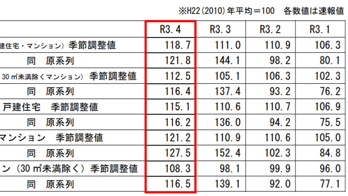 4月の既存住宅販売量指数、前月比6.9%上昇―国交省調べ