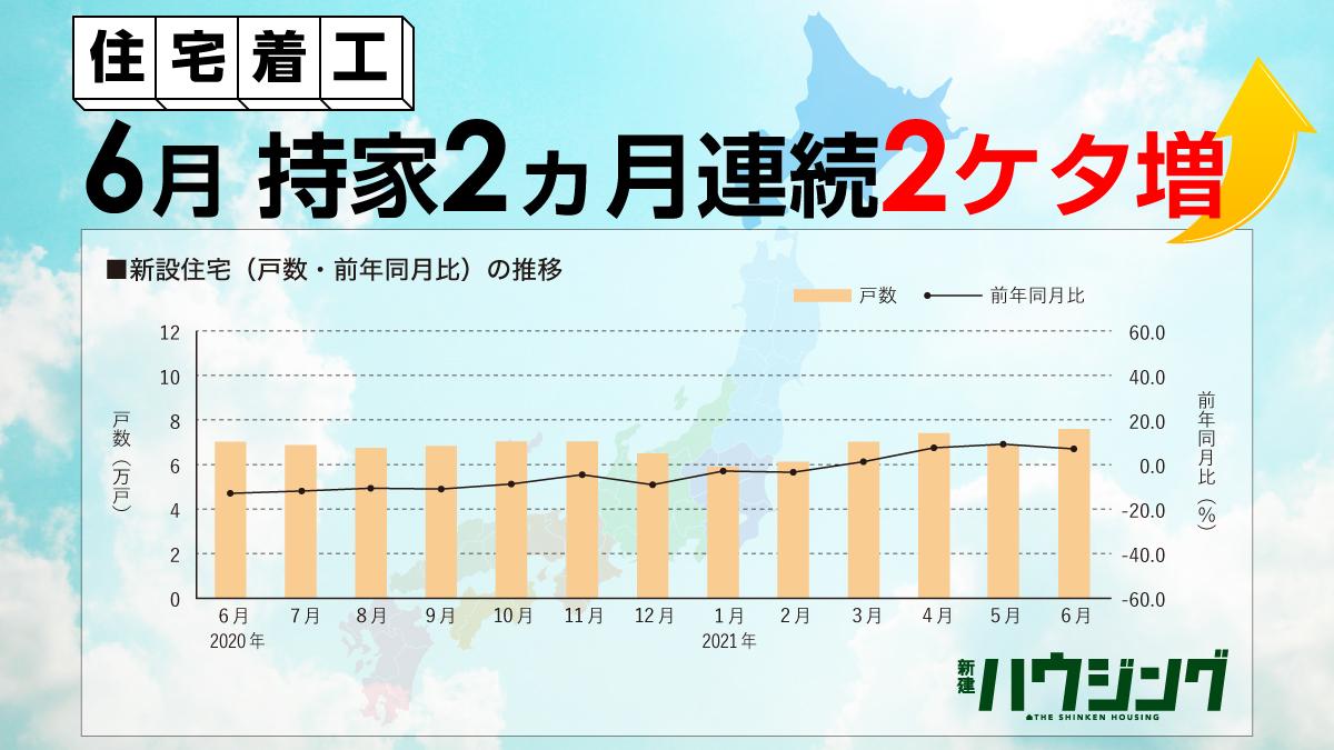 【住宅着工】最新47都道府県データ一挙公開