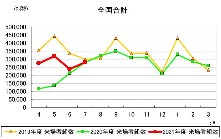 7月の住宅展示場来場者は微増 5カ月連続の前年比増