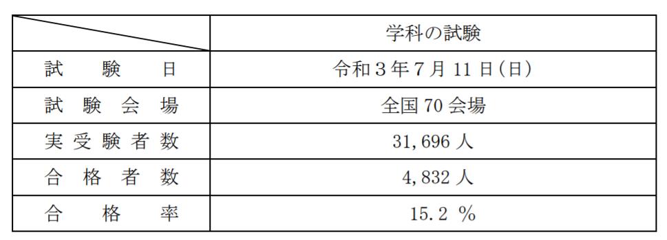 一級建築士試験「学科の試験」 合格率は15.2%