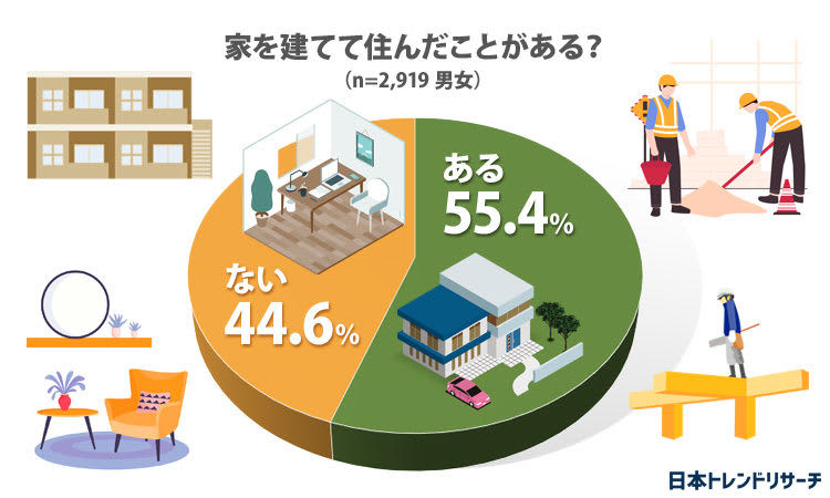 「家を建てるときに重視した項目」1位は? – 2位は「環境」