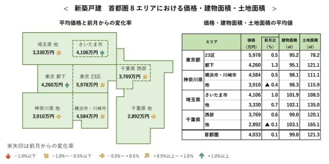 8月首都圏新築戸建て平均4033万円で前月比0.1%上昇
