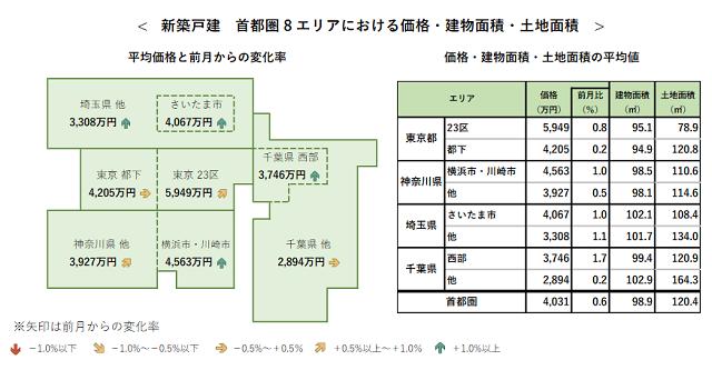7月首都圏新築戸建て 2カ月連続4000万円超え