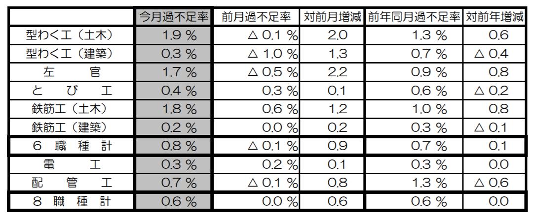 8職種すべてで不足 8月建設労働需給 国交省調べ