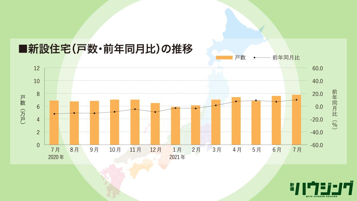【7月住宅着工】年率92.6万戸 持家9カ月増