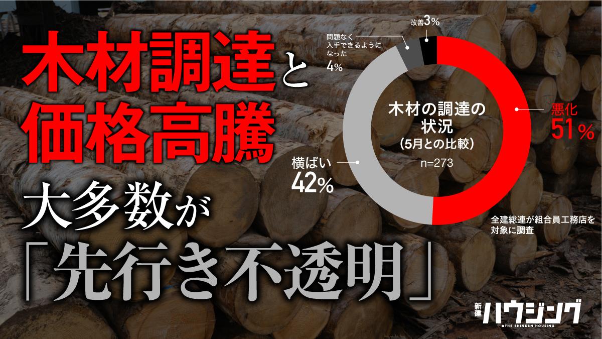 【ウッドショック】木材の調達状況、工務店は5割超が悪化